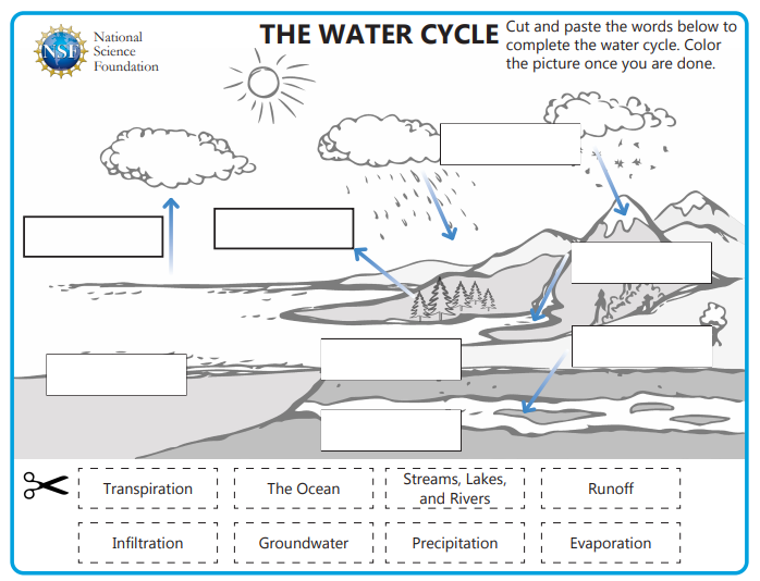 an illustrated worksheet designed to teach kids about the Earth's water cycle