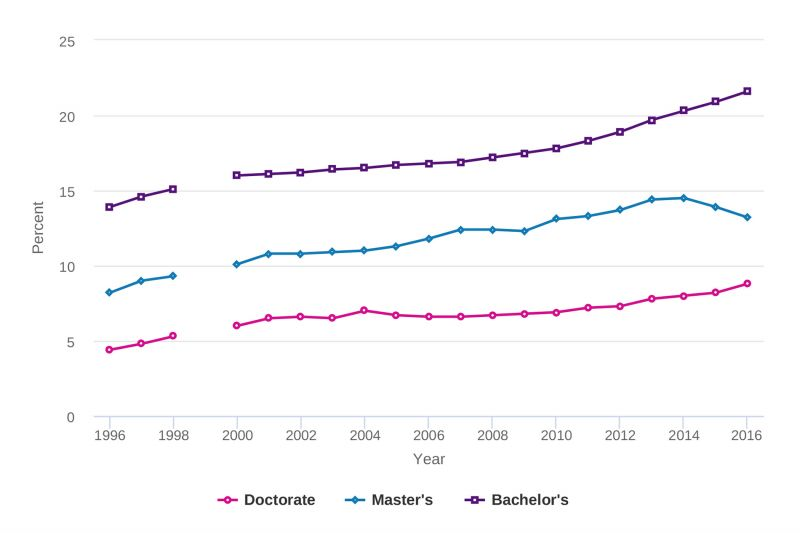 Chart showing science and engineering degrees earned by underrepresented minorities