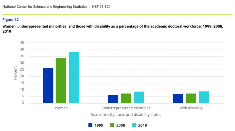 A graph showing that women have increased their share of academic doctoral positions since 1999, but their share of those positions remains less than their share of our overall population.